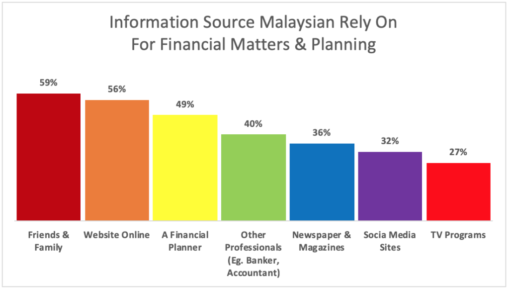Sources Malaysian Rely on For Information for money matters