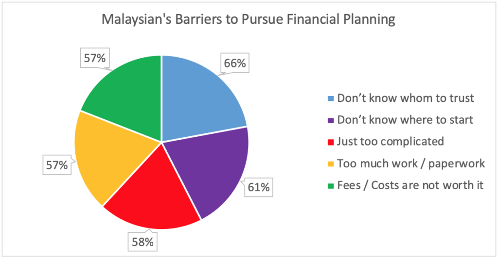 The Top 5 Reasons Malaysian Not Doing Financial Planning