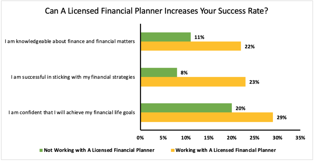 The Value A Certified Financial Planner